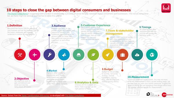 10 passos para diminuir o distanciamento entre os consumidores digitais e as empresas