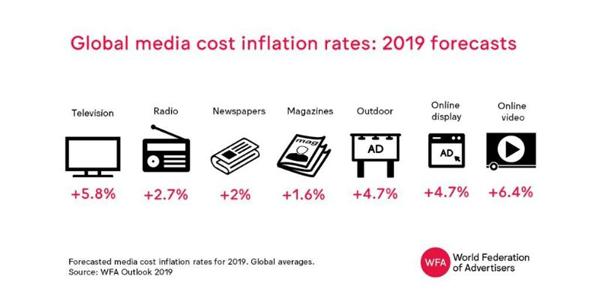 Previsões mostram que os preços de publicidade em TV e vídeo online aumentam consideravelmente em 2019