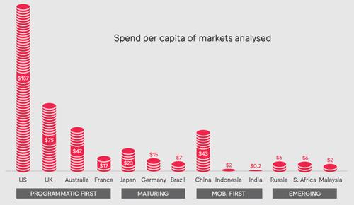 Volume de compra programática per capita